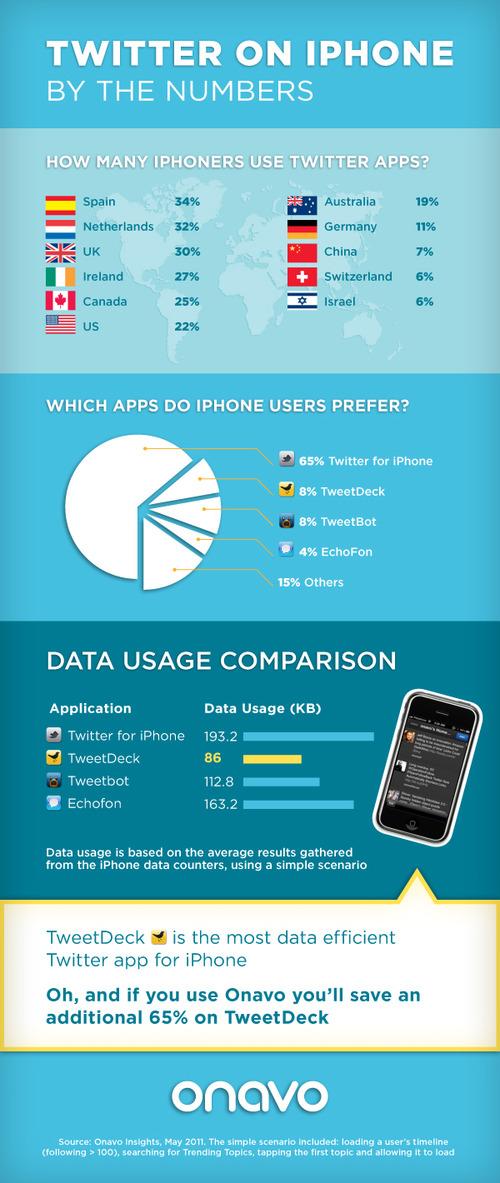 L'utilisation de Twitter sur iPhone: quelle est la meilleure application ? [Infographie]