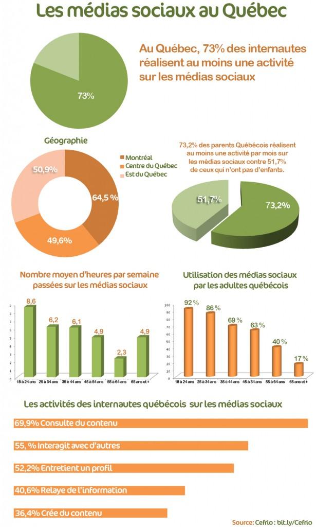 L'utilisation des médias sociaux au Québec et au Canada