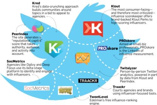 Êtes-vous influent sur le web ? Voici 14 outils pour le mesurer