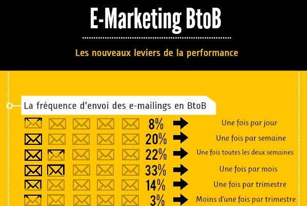 E-Marketing B2B: Les nouveaux leviers de la performance