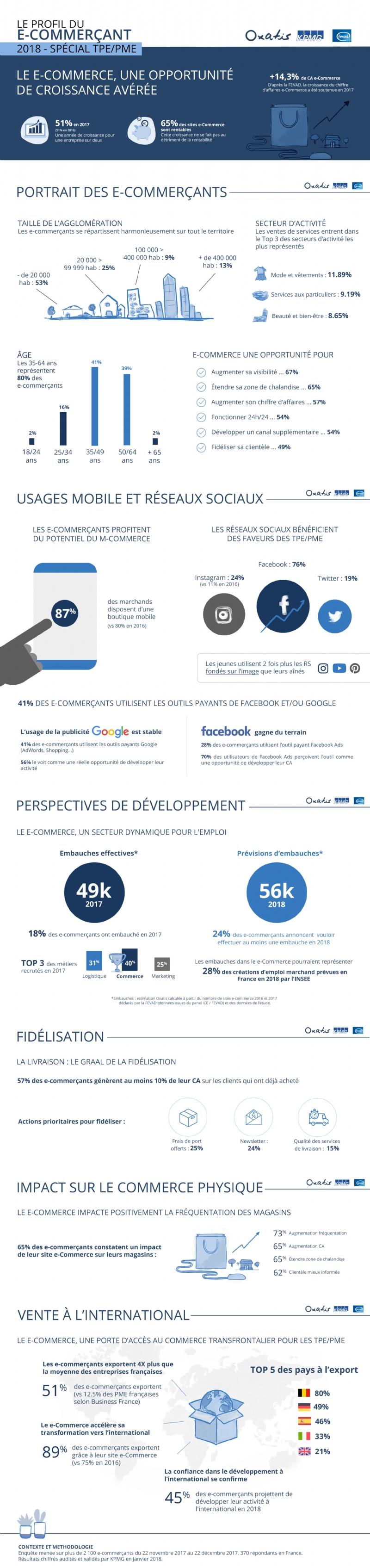 Le profil du e-commerçant 2018